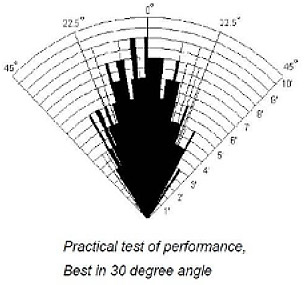HC-SR04-диаграмма-направленности