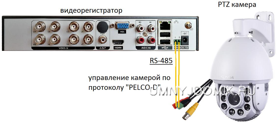"""Управление поворотной видеокамерой с помощью протокола """"Pelco-d"""""""